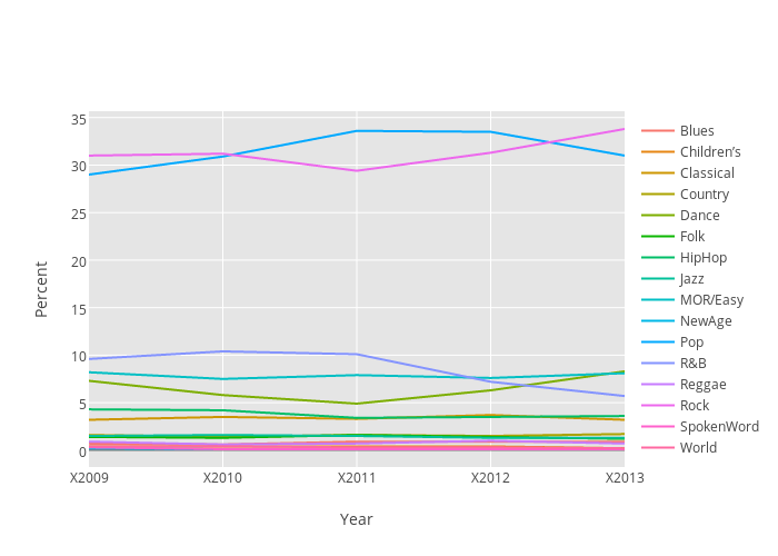Percent vs Year | line chart made by Jamesthomson | plotly