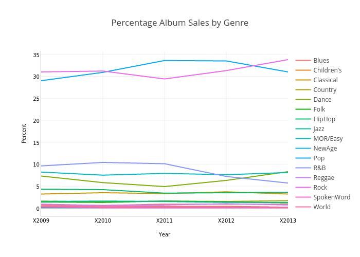 Percentage Album Sales by Genre | line chart made by Jamesthomson | plotly