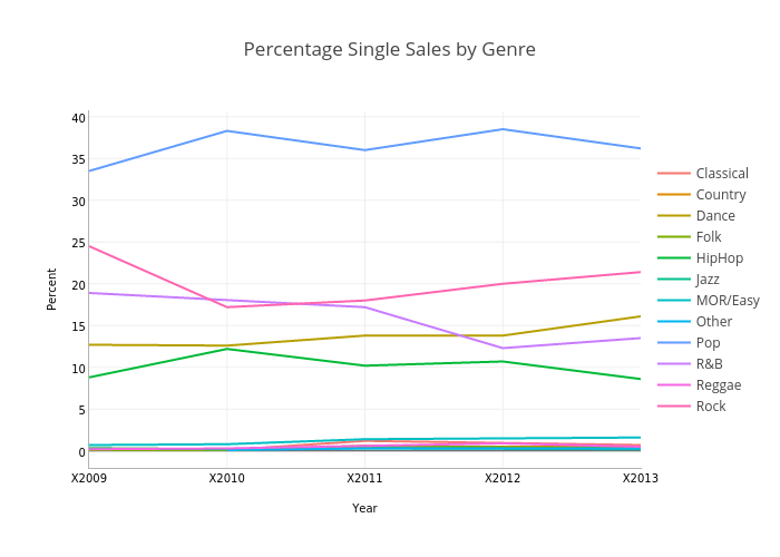 Percentage Single Sales by Genre   line chart made by Jamesthomson   plotly