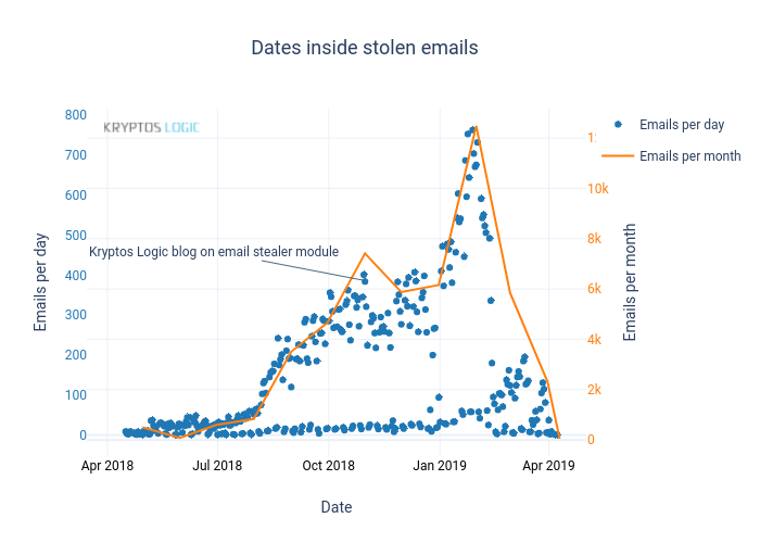 Dates inside stolen emails | scatter chart made by Jamieh_kl | plotly