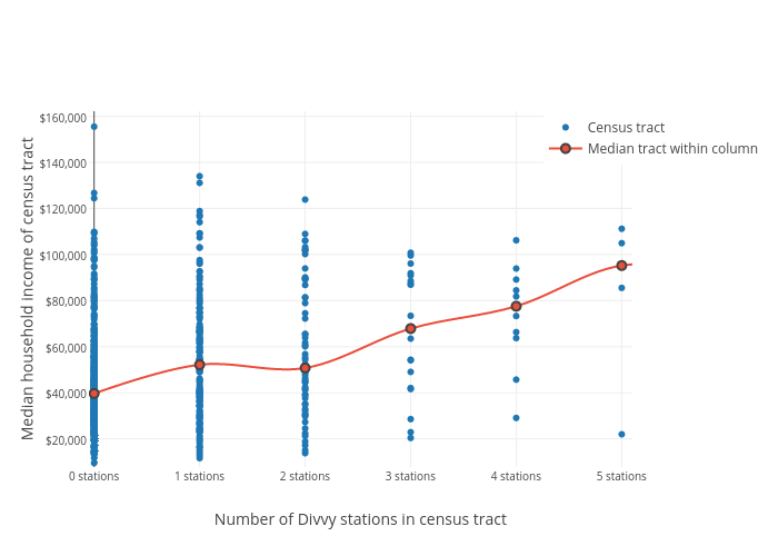 Median household income of census tract vs Number of Divvy stations in census tract