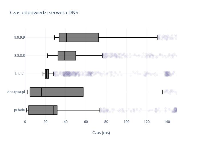 Czas odpowiedzi serwera DNS | box plot made by Janisz | plotly