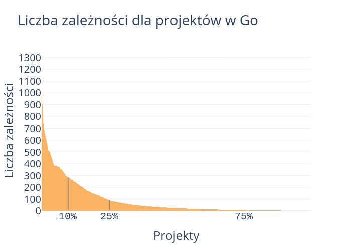 Liczba zależności dla projektów w Go | bar chart made by Janisz | plotly