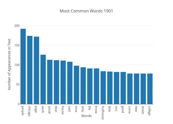 Most Common Words 1901 | bar chart made by Japprcnj2 | plotly