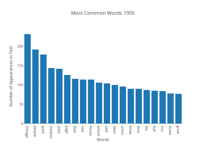 Most Common Words 1905   bar chart made by Japprcnj2   plotly
