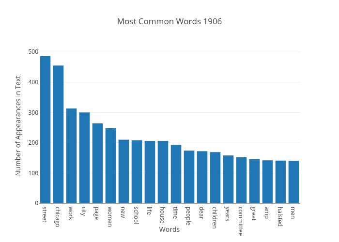 Most Common Words 1906 | bar chart made by Japprcnj2 | plotly