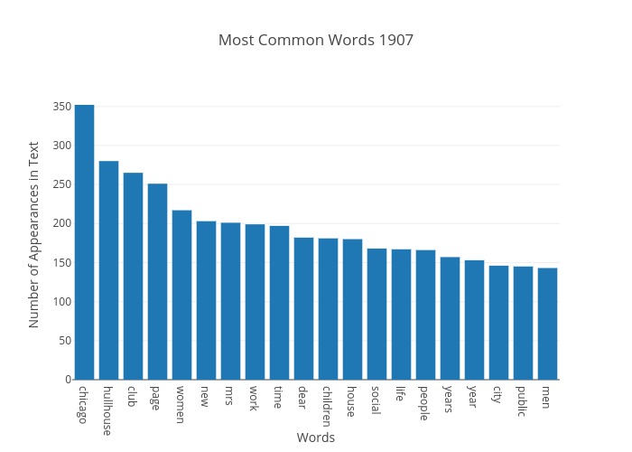 Most Common Words 1907 | bar chart made by Japprcnj2 | plotly