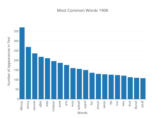 Most Common Words 1908 | bar chart made by Japprcnj2 | plotly