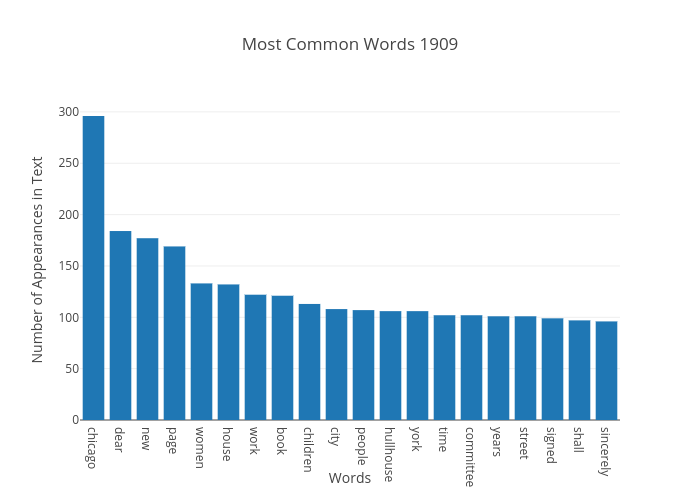 Most Common Words 1909 | bar chart made by Japprcnj2 | plotly