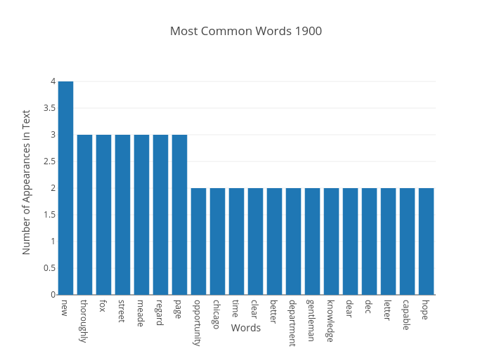 Most Common Words 1900 | bar chart made by Japprcnj2 | plotly