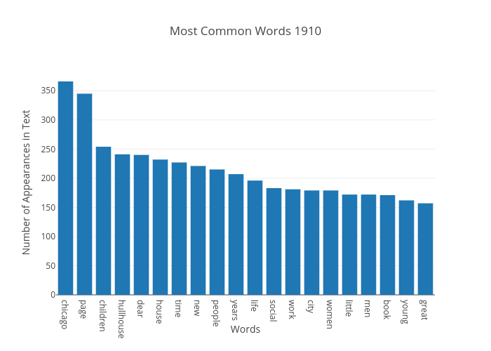 Most Common Words 1910 | bar chart made by Japprcnj2 | plotly