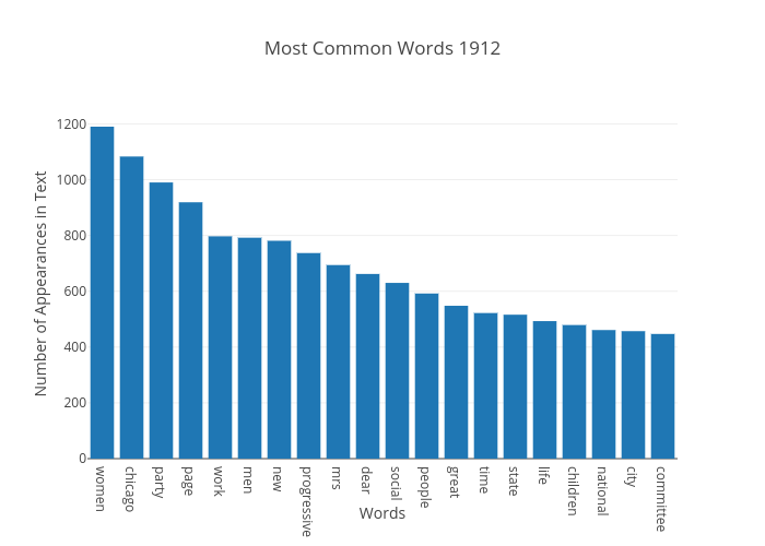 Most Common Words 1912 | bar chart made by Japprcnj2 | plotly