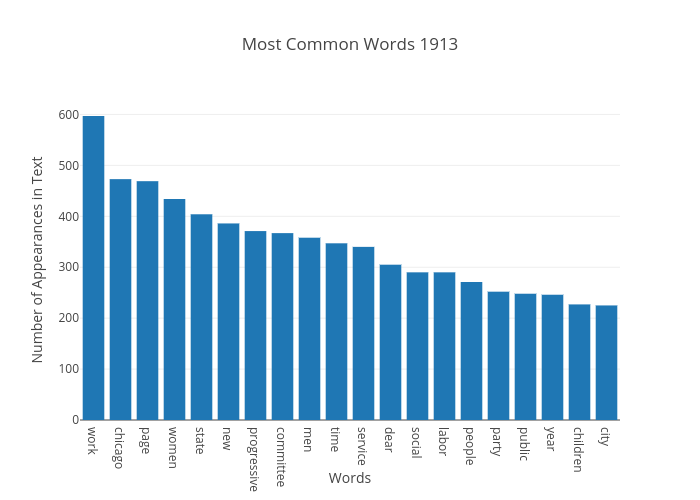 Most Common Words 1913 | bar chart made by Japprcnj2 | plotly