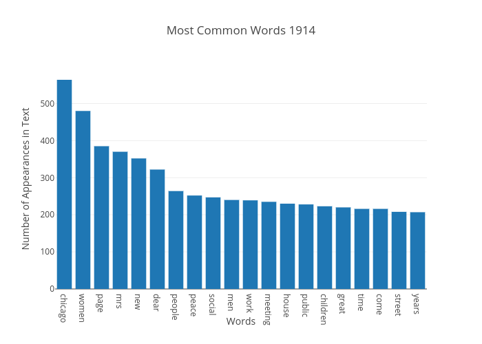 Most Common Words 1914 | bar chart made by Japprcnj2 | plotly