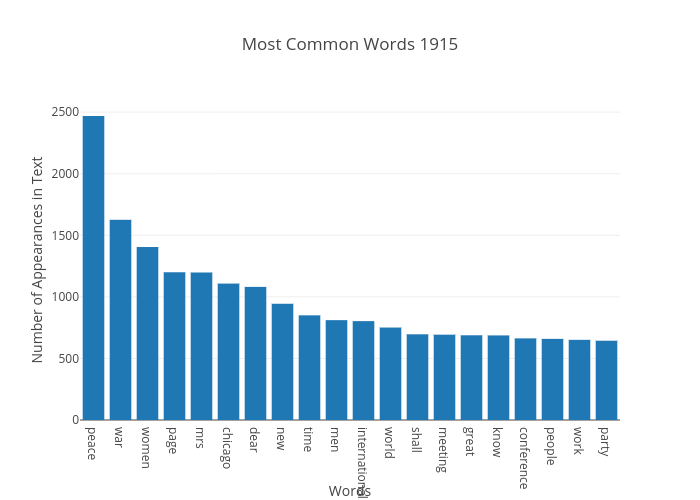 Most Common Words 1915 | bar chart made by Japprcnj2 | plotly