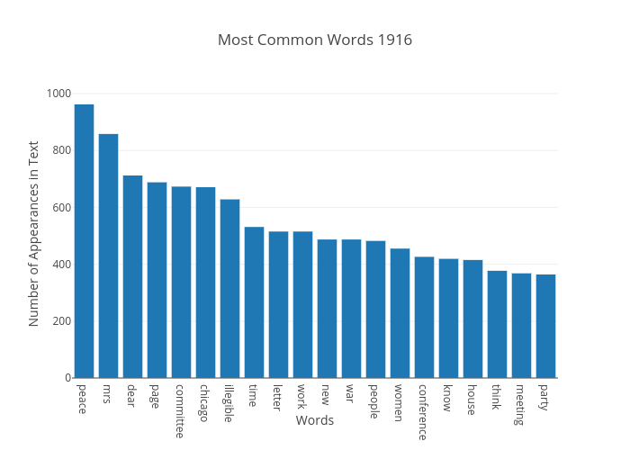 Most Common Words 1916 | bar chart made by Japprcnj2 | plotly