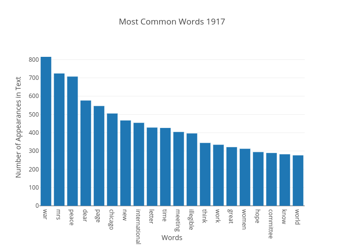 Most Common Words 1917   bar chart made by Japprcnj2   plotly