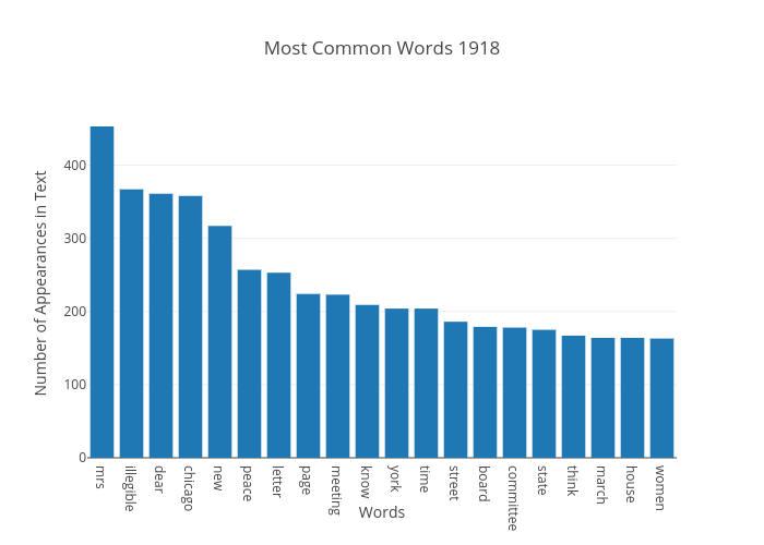 Most Common Words 1918 | bar chart made by Japprcnj2 | plotly