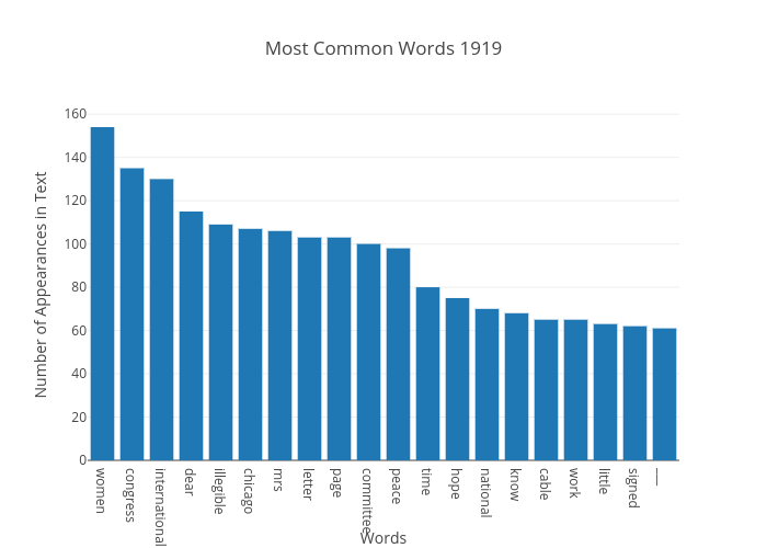 Most Common Words 1919 | bar chart made by Japprcnj2 | plotly