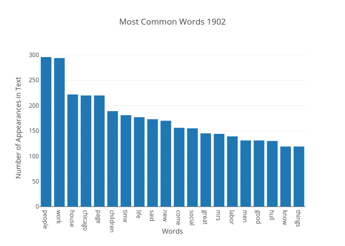 Most Common Words 1902 | bar chart made by Japprcnj2 | plotly