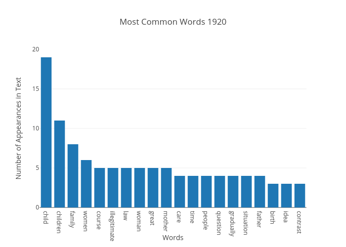 Most Common Words 1920 | bar chart made by Japprcnj2 | plotly
