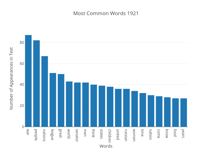 Most Common Words 1921 | bar chart made by Japprcnj2 | plotly
