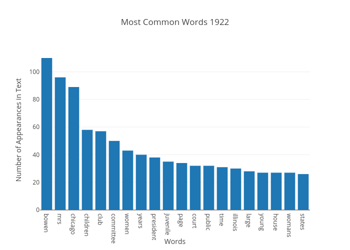 Most Common Words 1922 | bar chart made by Japprcnj2 | plotly
