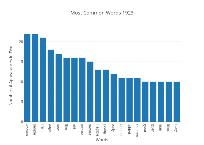 Most Common Words 1923 | bar chart made by Japprcnj2 | plotly