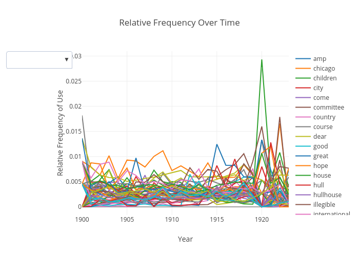 Relative Frequency Over Time | scatter chart made by Japprcnj2 | plotly