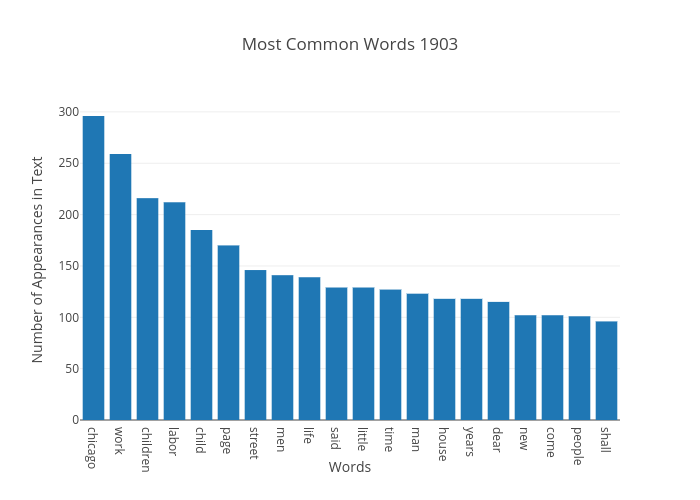 Most Common Words 1903 | bar chart made by Japprcnj2 | plotly