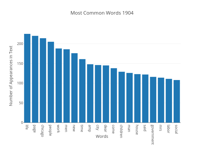 Most Common Words 1904 | bar chart made by Japprcnj2 | plotly