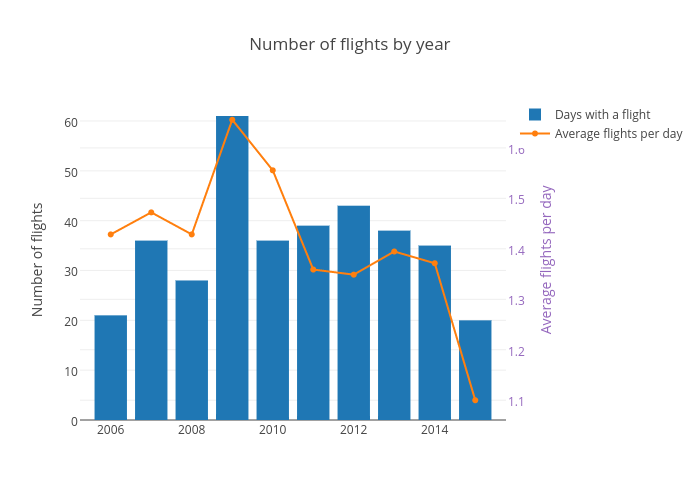 Number of flights by year