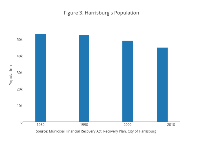 Figure 3. Harrisburg's Population | bar chart made by Jaroskar | plotly
