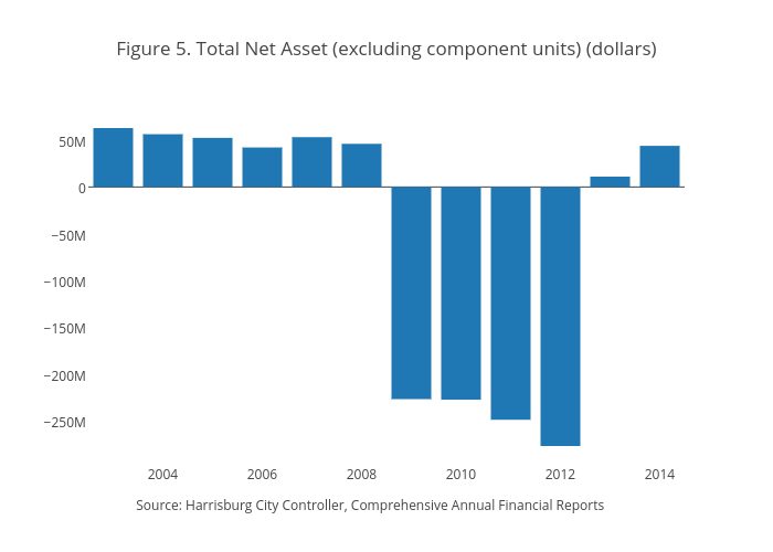 Figure 5. Total Net Asset (excluding component units) (dollars) | bar chart made by Jaroskar | plotly