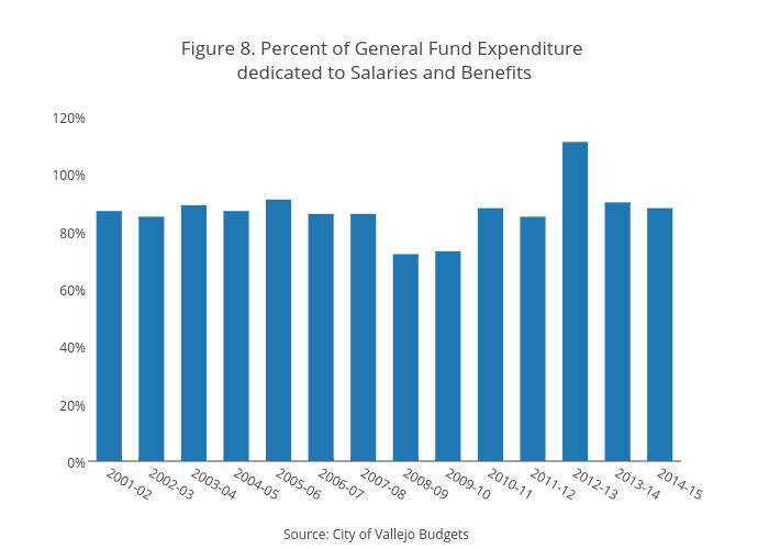 Figure 8. Percent of General Fund Expenditure dedicated to Salaries and Benefits | bar chart made by Jaroskar | plotly