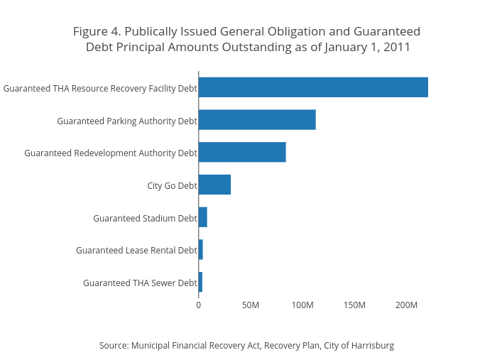 Figure 4. Publically Issued General Obligation and Guaranteed Debt Principal Amounts Outstanding as of January 1, 2011