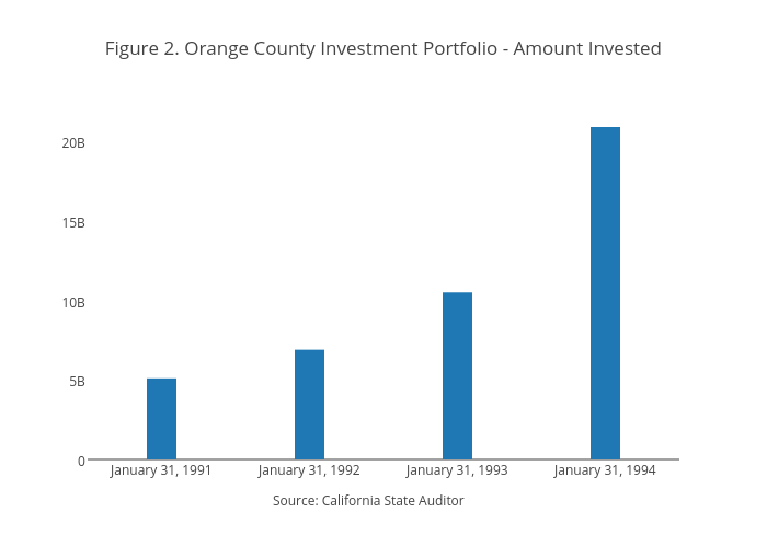 Figure 2. Orange County Investment Portfolio - Amount Invested | bar chart made by Jaroskar | plotly