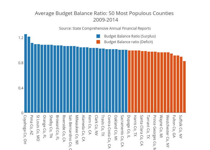 Average Budget Balance Ratio: 50 Most Populous Counties  2009-2014 | bar chart made by Jaroskar | plotly