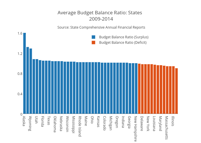 Budget