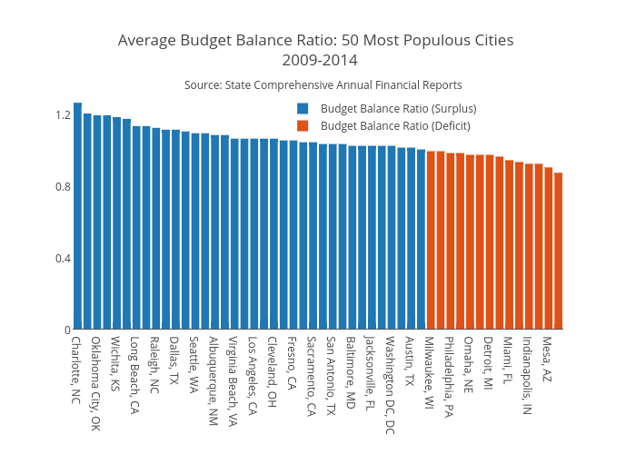 Average Budget Balance Ratio: 50 Most Populous Cities  2009-2014 | bar chart made by Jaroskar | plotly