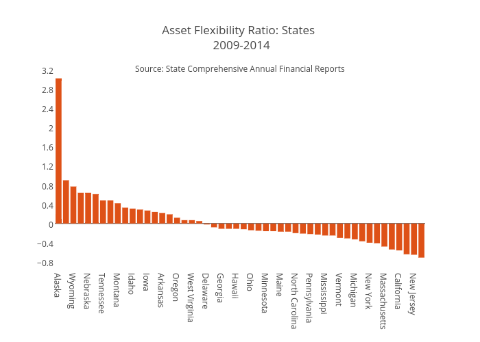 Asset Flexibility Ratio: States  2009-2014 | bar chart made by Jaroskar | plotly