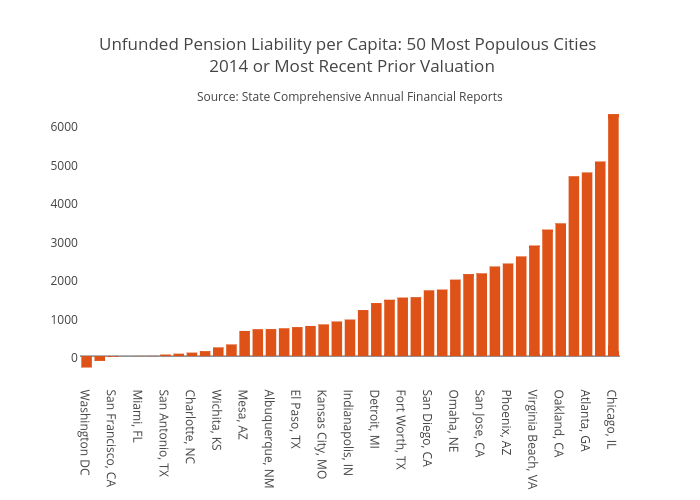 Unfunded Pension Liability per Capita: 50 Most Populous Cities  2014 or Most Recent Prior Valuation | bar chart made by Jaroskar | plotly