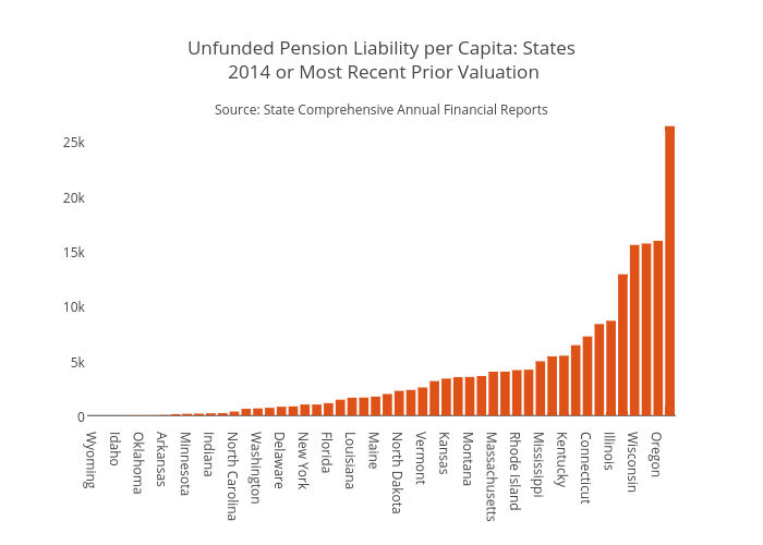 Unfunded Pension Liability per Capita: States 2014 or Most Recent Prior Valuation | bar chart made by Jaroskar | plotly