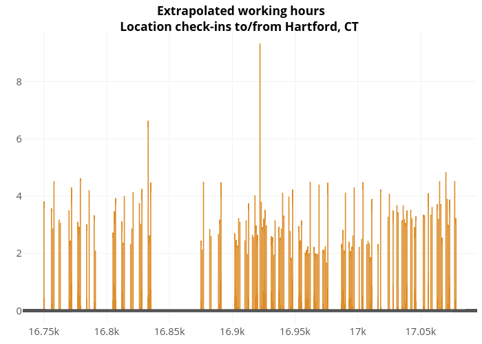 Extrapolated working hours Location check-ins to/from Hartford, CT  |  made by Jasdumas | plotly