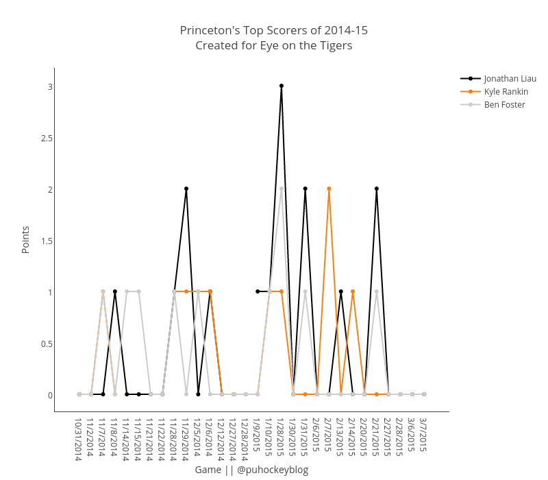 """Princeton's Top Scorers of 2014-15<br>Created for <a href=""""www.eyeontheprincetontigers.com"""">Eye on the Tigers</a>"""