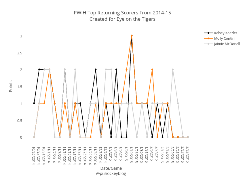"PWIH Top Returning Scorers From 2014-15<br>Created for <a href=""www.eyeontheprincetontigers.com"">Eye on the Tigers</a>"