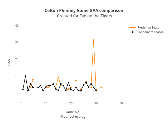 "<b>Colton Phinney Game GAA comparison</b><br> Created for <a href=""www.eyeontheprincetontigers.com"">Eye on the Tigers</a>"