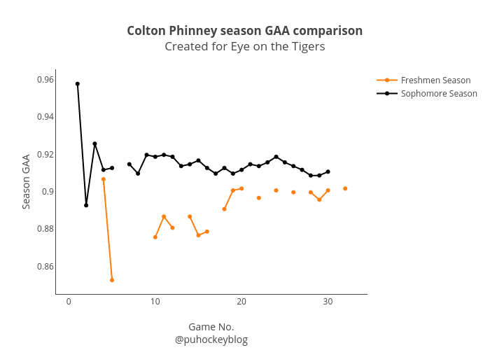 "<b>Colton Phinney season GAA comparison</b><br>Created for <a href=""www.eyeontheprincetontigers.com"">Eye on the Tigers</a>"