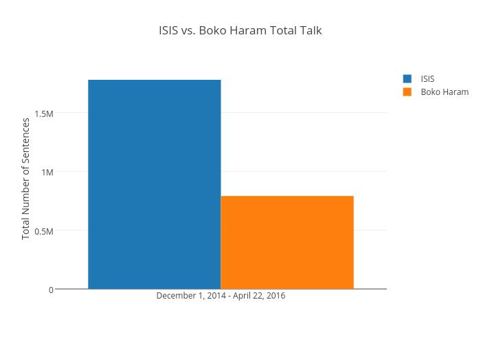 ISIS vs. Boko Haram Total Talk | bar chart made by Jasmin530 | plotly