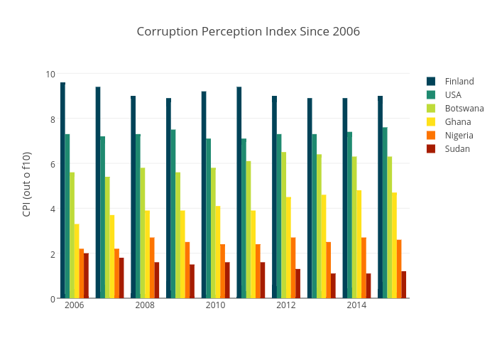 Corruption Perception Index Since 2006 | bar chart made by Jasmin530 | plotly